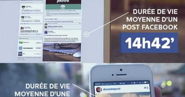 la dur e de vie d 39 un tweet d 39 un statut facebook et d 39 une photo instagram glosemedia. Black Bedroom Furniture Sets. Home Design Ideas